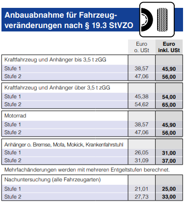 Anbauabnahme für Fahrzeugveränderungen nach § 19.3 StVZO