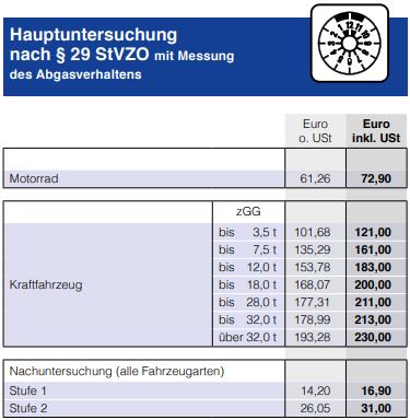 Hauptuntersuchung nach § 29 StVZO mit Messung des Abgasverhaltens